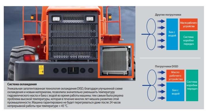 фронтальный погрузчик DISD SD300 фото