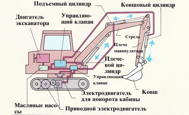конструкция экскаватора фото